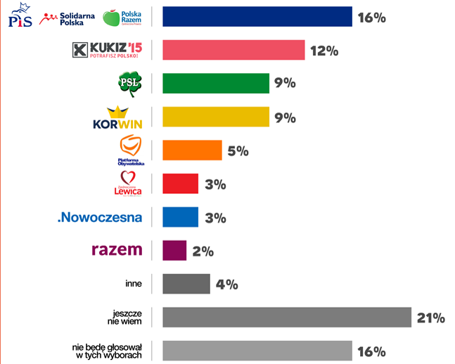 Kampania na finiszu. Oto najnowszy sondaż agroFakt.pl