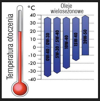 oleje a temperatura otoczenia.jpg
